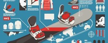 Must-haves der Snowboard-Bekleidung